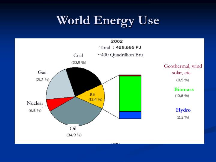 World energy use