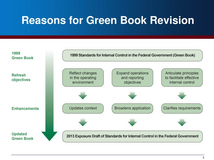 Reasons for Green Book Revision