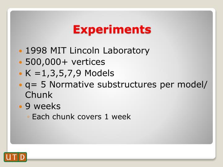 1998 MIT Lincoln Laboratory