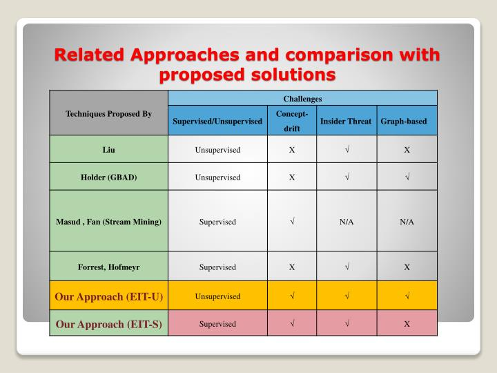 Related Approaches and comparison with proposed solutions