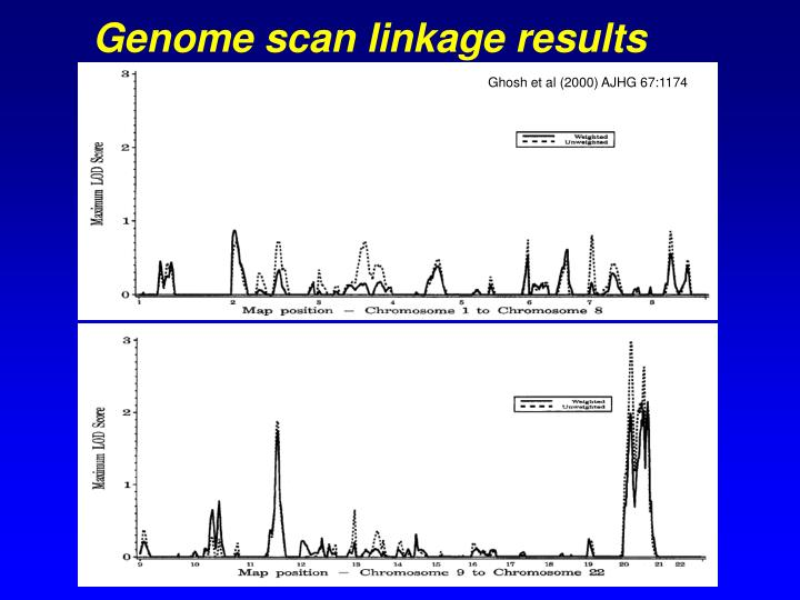 Genome scan linkage results