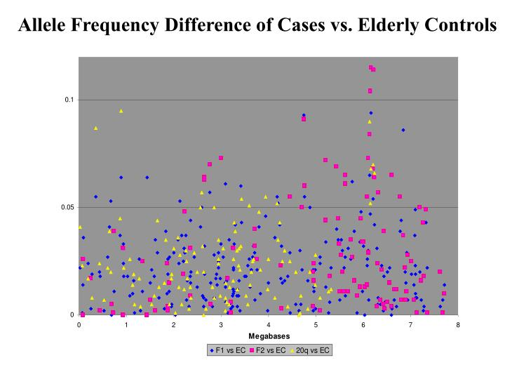 Allele Frequency Difference of Cases vs. Elderly Controls