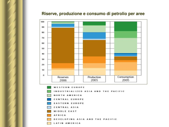 Riserve, produzione e consumo di petrolio per aree