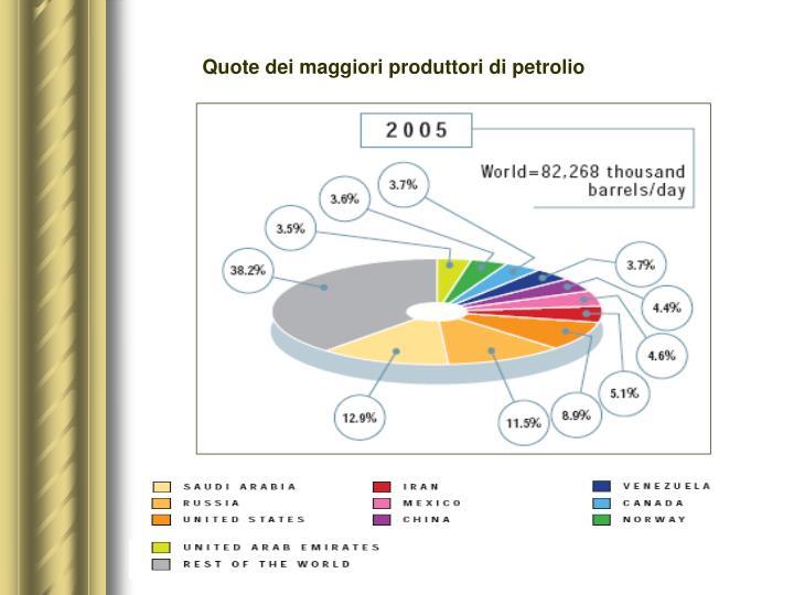 Quote dei maggiori produttori di petrolio