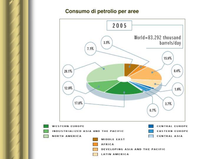 Consumo di petrolio per aree
