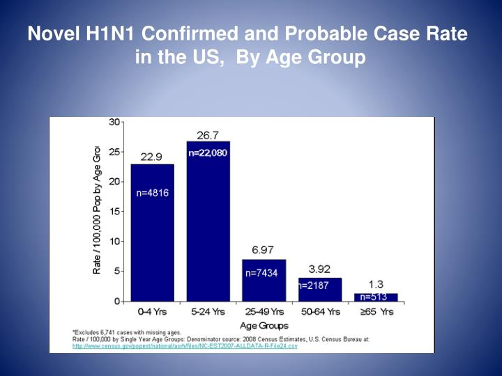 Novel H1N1 Confirmed and Probable Case Rate