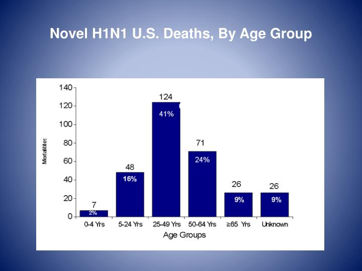 Novel H1N1 U.S. Deaths, By Age Group
