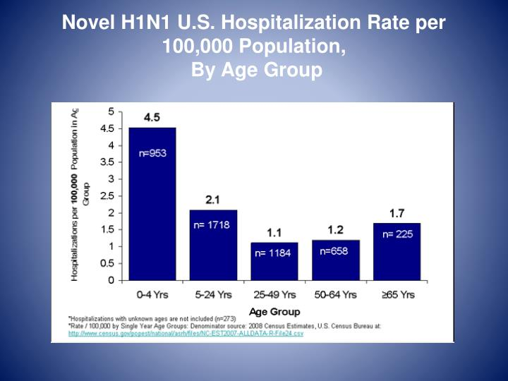 Novel H1N1 U.S. Hospitalization Rate per 100,000 Population,