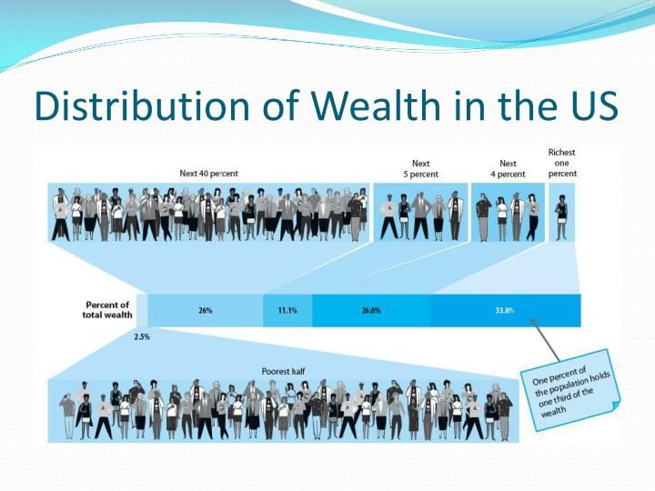 Distribution of Wealth in the US