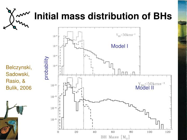 Initial mass distribution of BHs