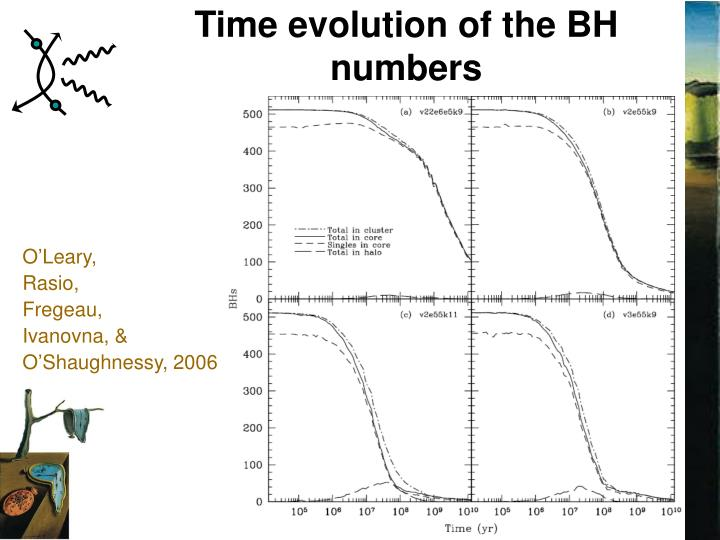 Time evolution of the BH numbers