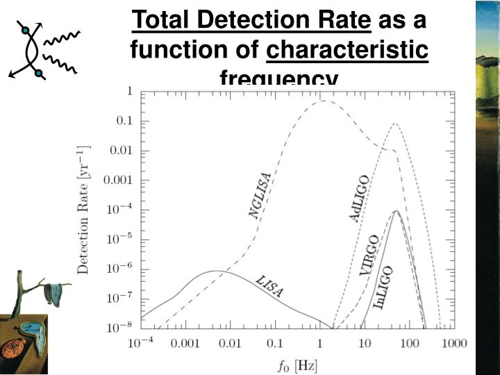 Total Detection Rate