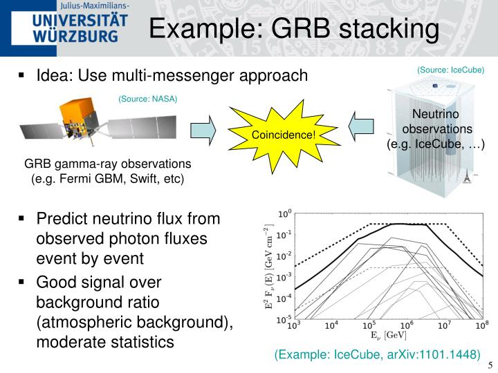 Example: GRB stacking