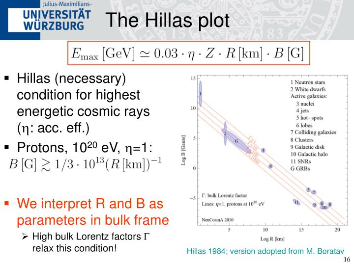 The Hillas plot