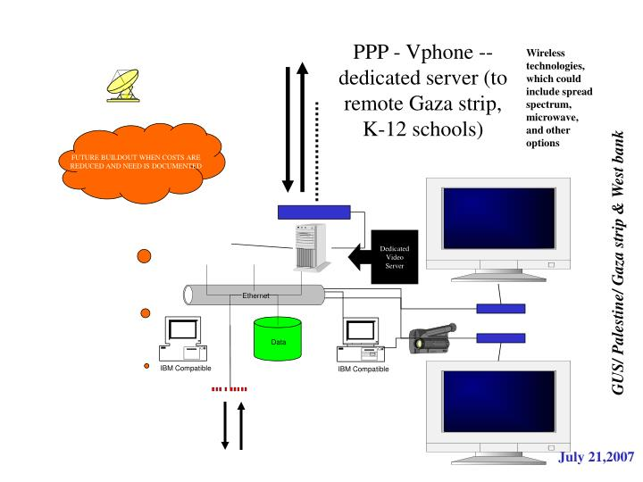 PPP - Vphone -- dedicated server (to remote Gaza strip, K-12 schools)