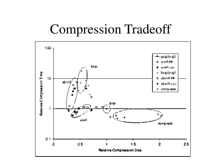 Compression Tradeoff