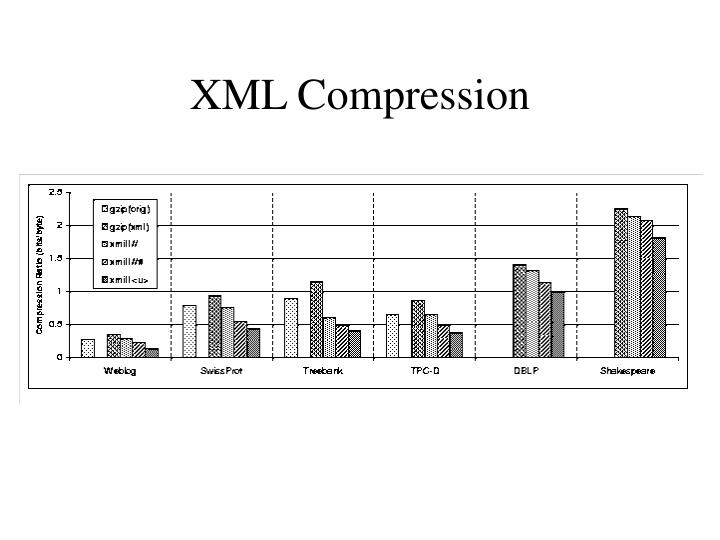 XML Compression