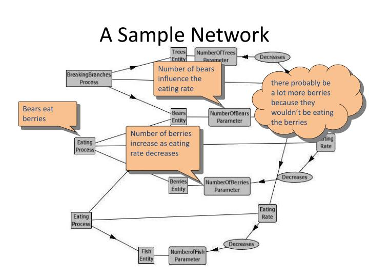 A Sample Network
