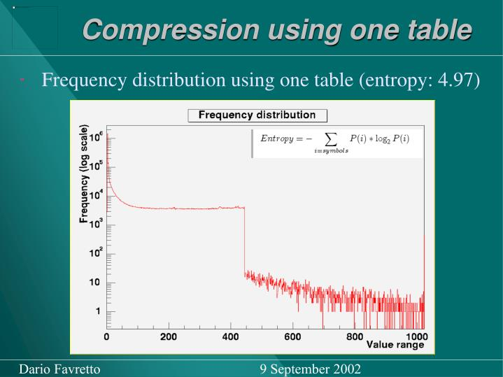 Compression using one table