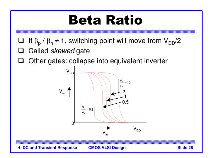 Beta Ratio