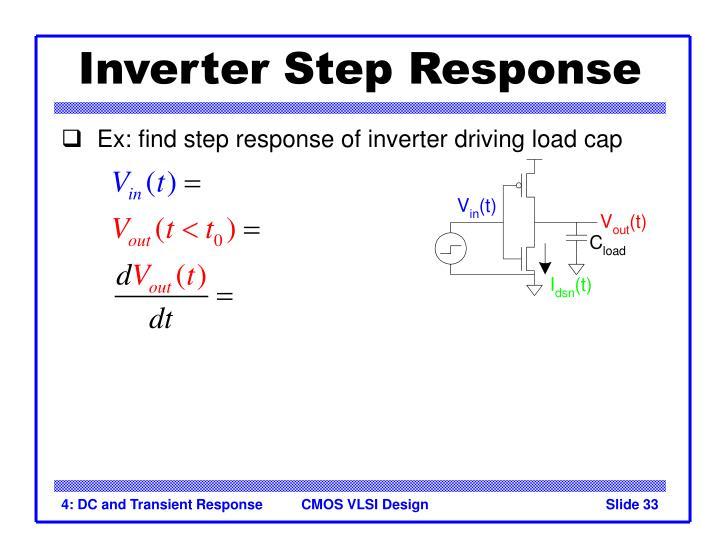 Inverter Step Response