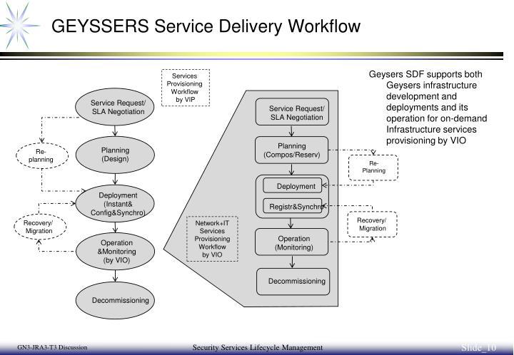 GEYSSERS Service Delivery Workflow