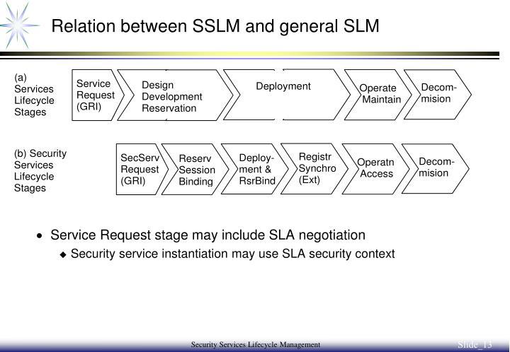 Relation between SSLM and general SLM