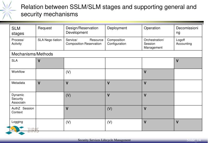 Relation between SSLM/SLM stages and supporting general and security mechanisms