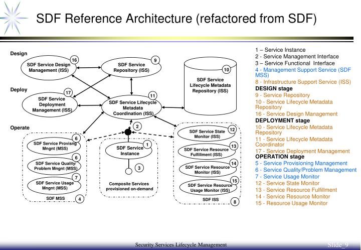 SDF Reference Architecture (refactored from SDF)