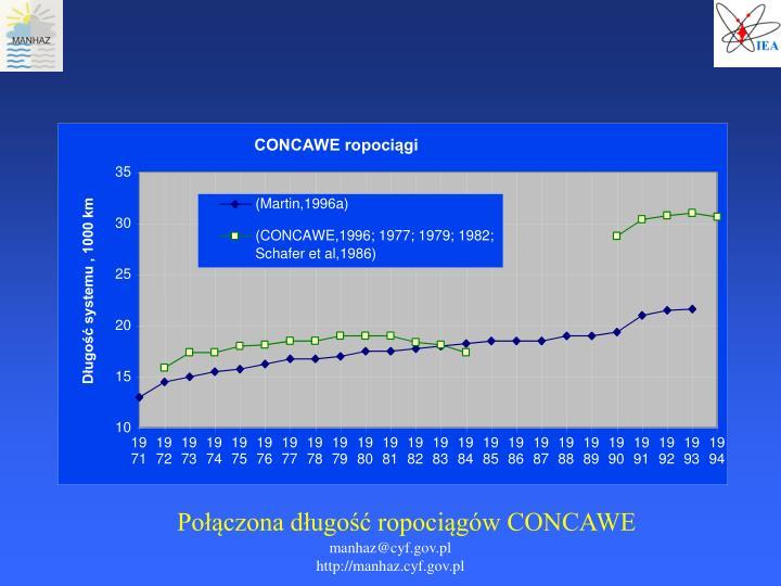 Połączona długość ropociągów CONCAWE