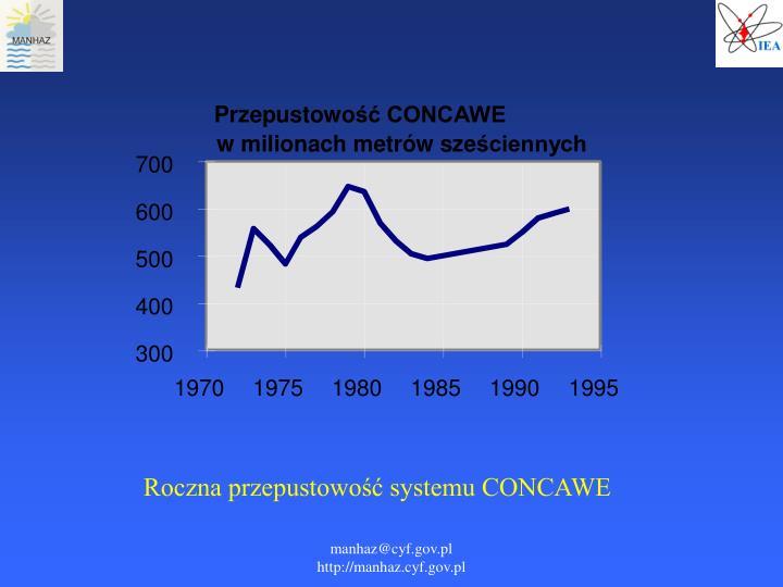 Roczna przepustowość systemu CONCAWE