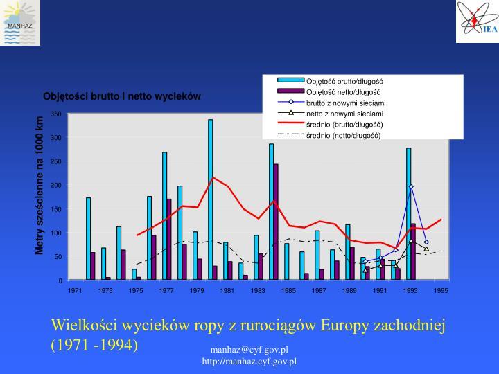 Wielkości wycieków ropy z rurociągów Europy zachodniej