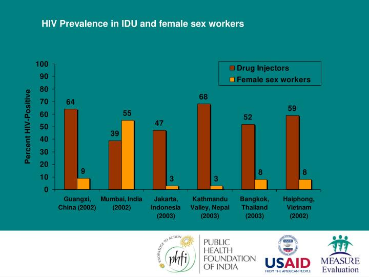 HIV Prevalence in IDU and female sex workers