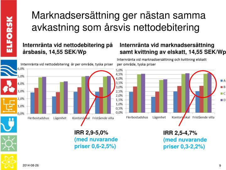 Marknadsersättning ger nästan samma avkastning som årsvis nettodebitering