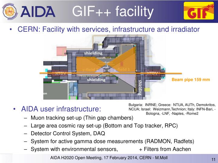 GIF++ facility