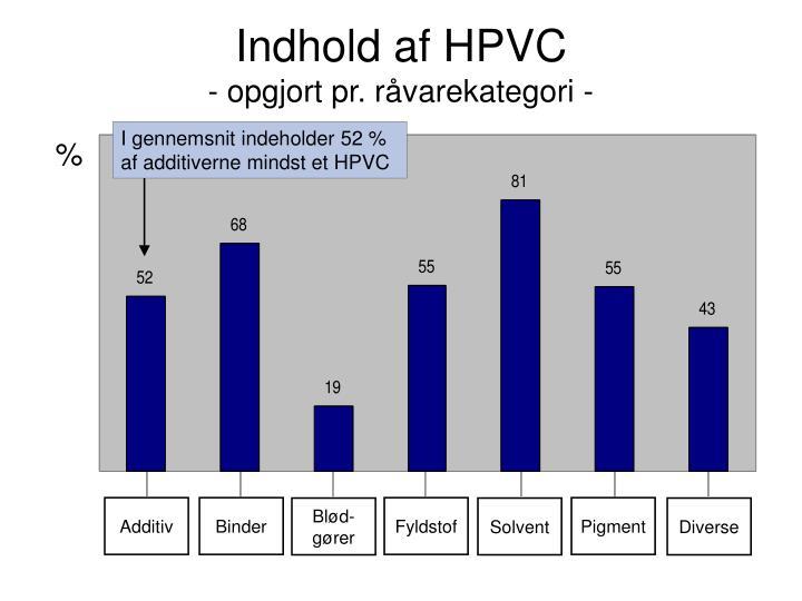 I gennemsnit indeholder 52 % af additiverne mindst et HPVC
