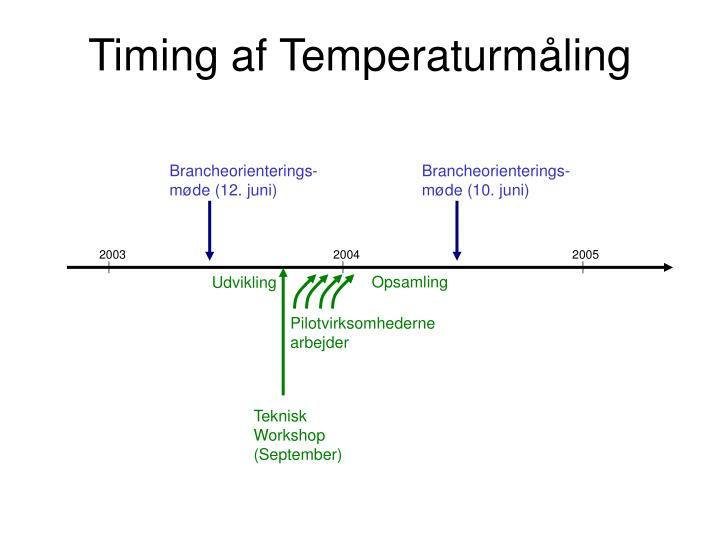 Timing af Temperaturmåling