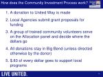 how does the community investment process work
