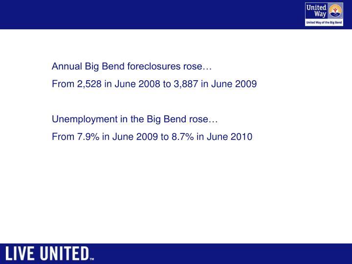 Annual Big Bend foreclosures rose…