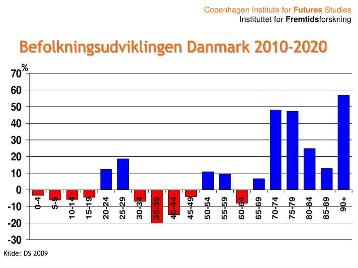 Befolkningsudviklingen Danmark 2010-2020
