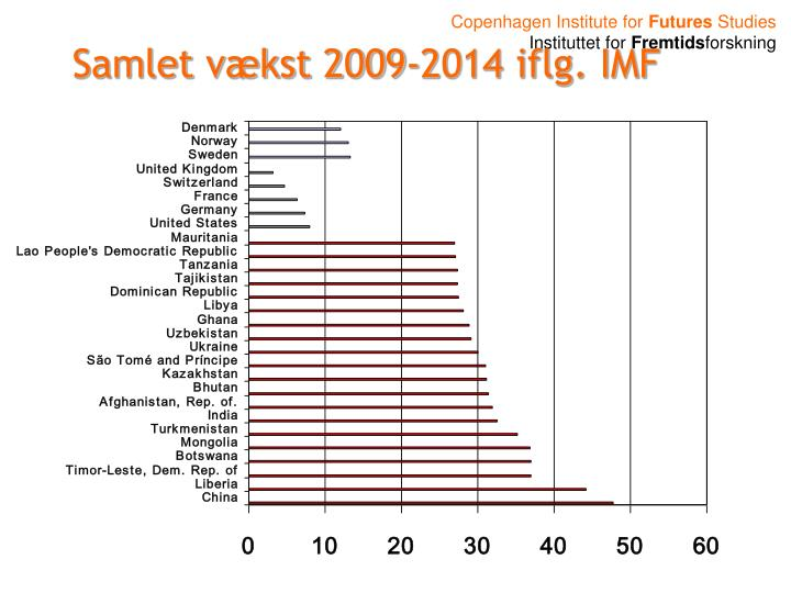 Samlet vækst 2009-2014 iflg. IMF