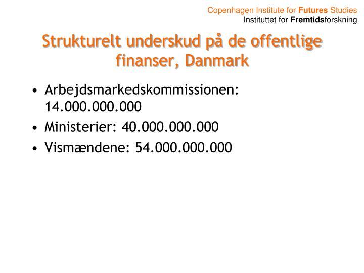 Strukturelt underskud på de offentlige finanser, Danmark
