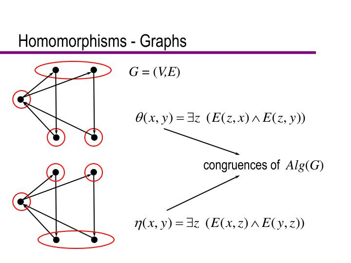 Homomorphisms - Graphs