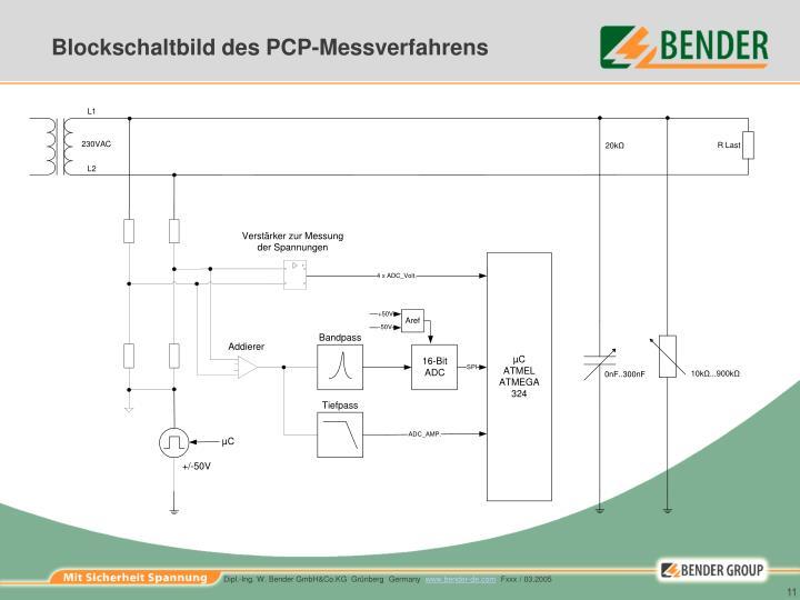 Blockschaltbild des PCP-Messverfahrens