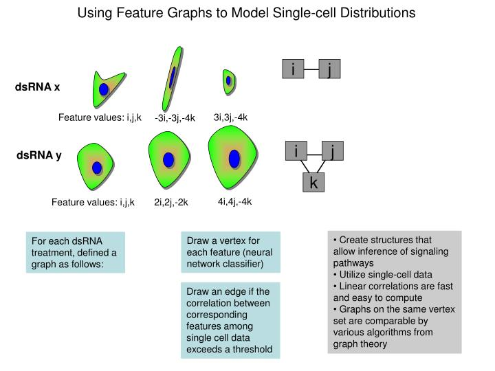 Using Feature Graphs to Model Single-cell Distributions