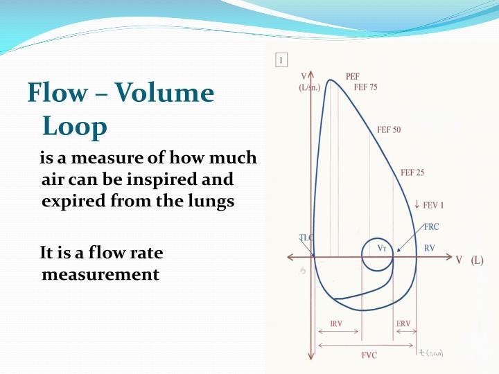 Flow – Volume Loop