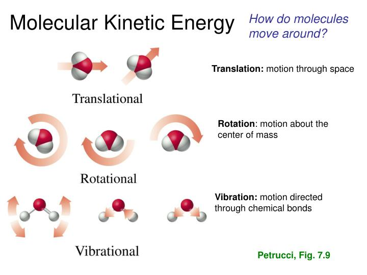 How do molecules move around?