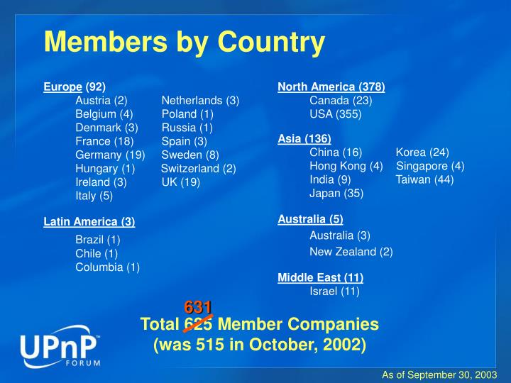 Members by Country
