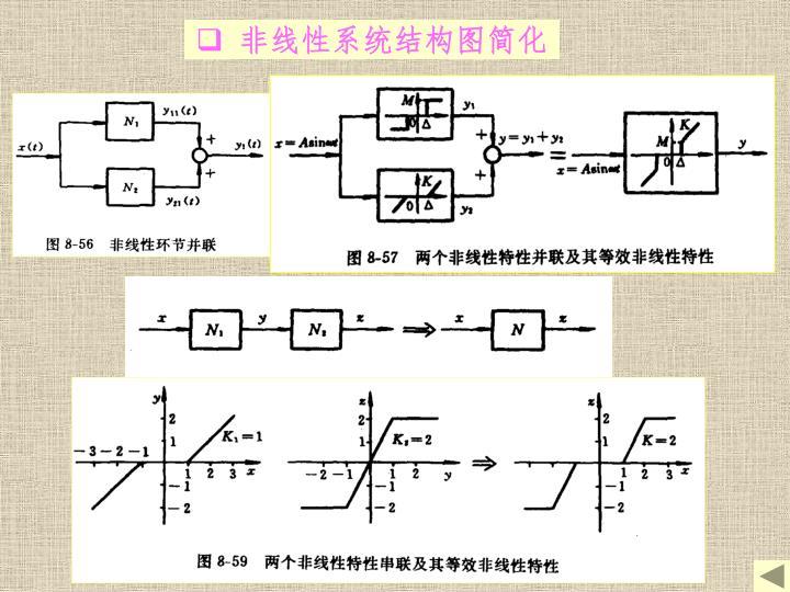 非线性系统结构图简化
