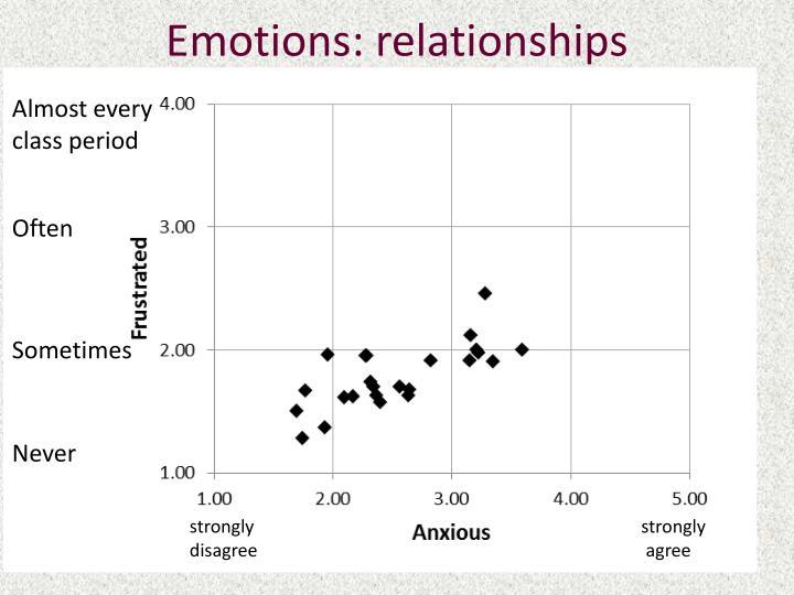 Emotions: relationships